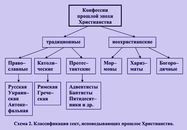 православной церковью